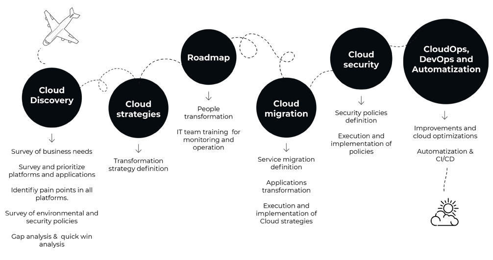 Cloud discovery